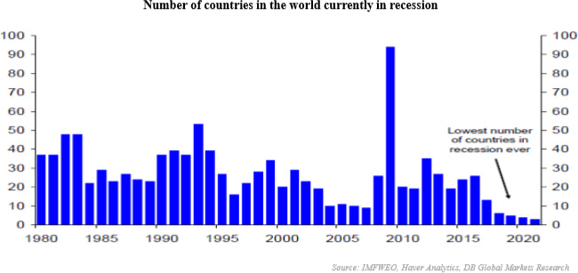 Number of countries in the world currently in recession